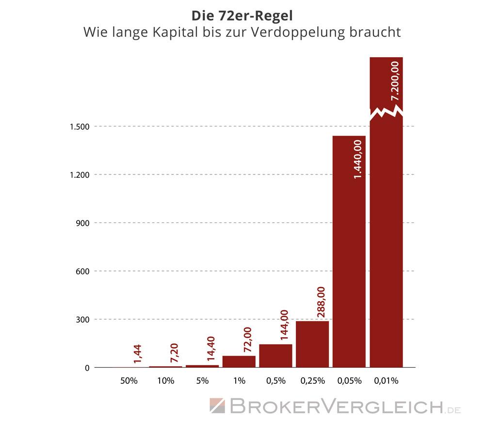72er-Regel - Diagramm zur Zeitdauer bis zur Kapitalverdopplung