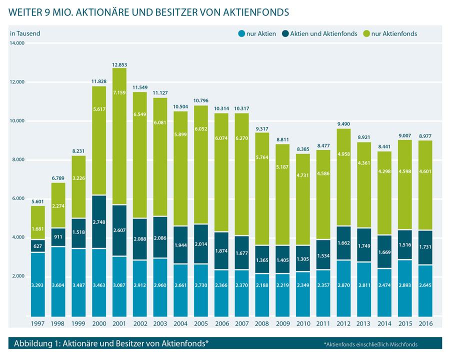 Infografik zur Entwicklung der Anzahl an Aktionären und Besitzern von Aktienfonds
