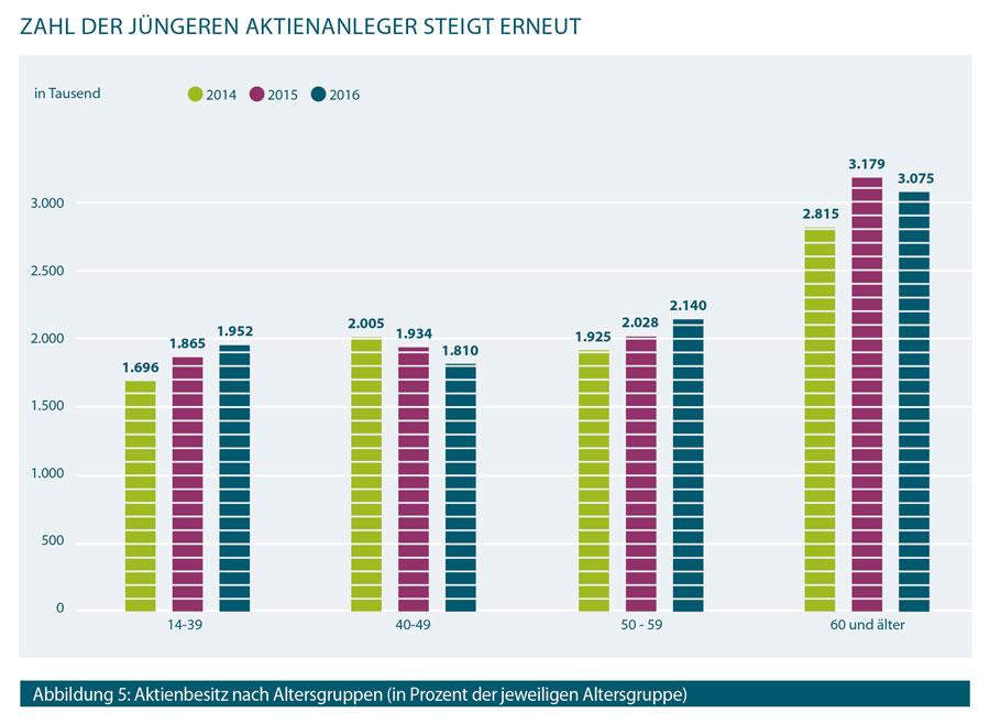 Infografik zur Entwicklung der Anzahl der Aktionäre in Deutschland