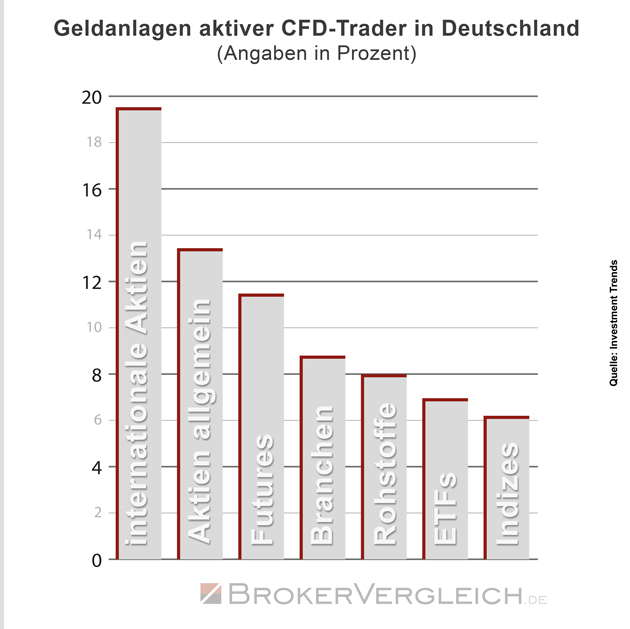 Geldanlagen aktiver CFD-Trader in Deutschland