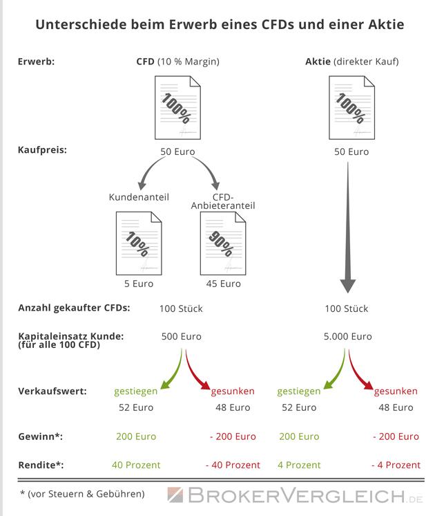 Unterschiede beim Erwerb eines CFDs und einer Aktie