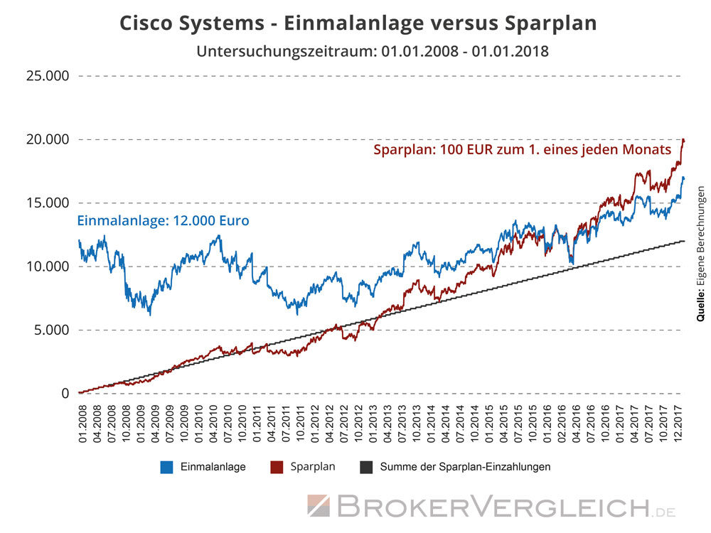 Cisco Systems - Einmalanlage versus Sparplan