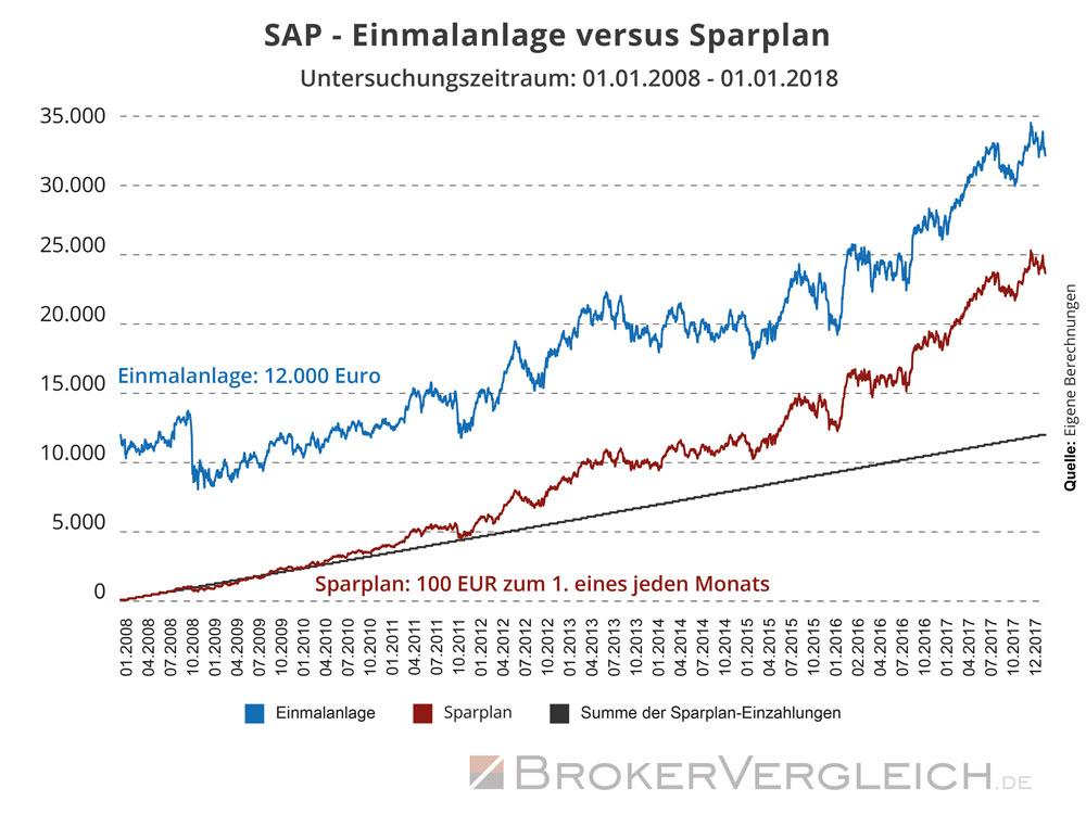 SAP - Einmalanlage versus Sparplan