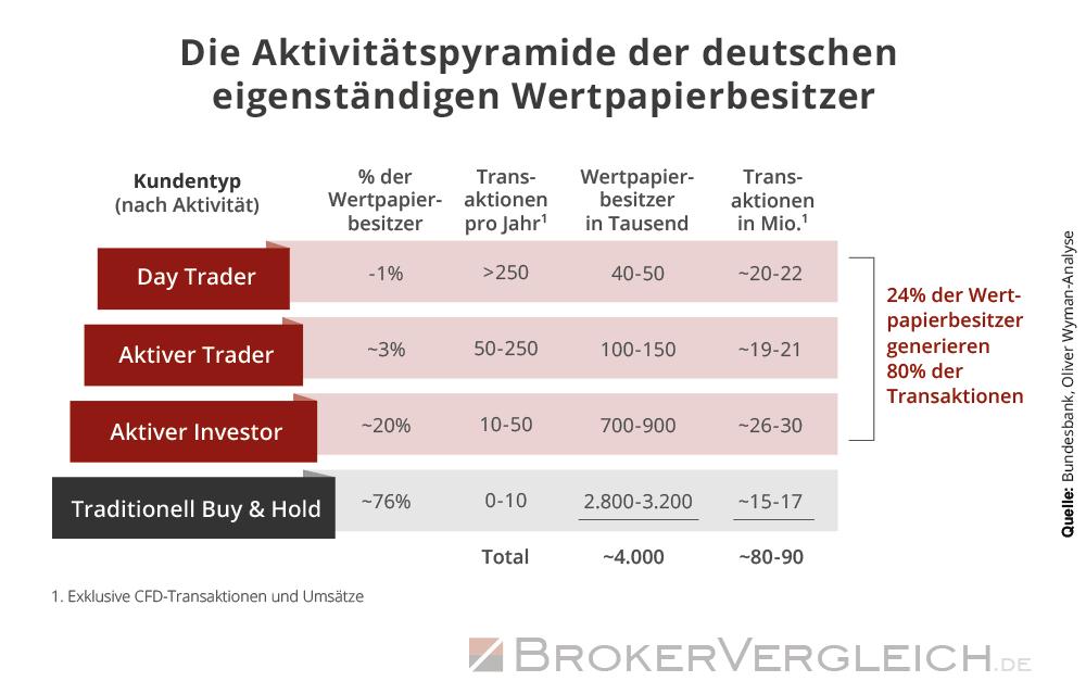 Infografik zur Aktivität von Wertpapierbesitzern