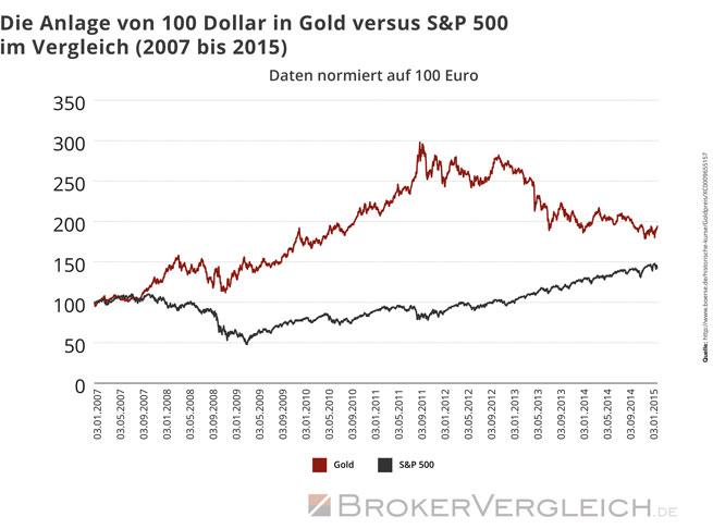 Die Anlage von 100 Dollar in Gold versus S&P 500 im Vergleich