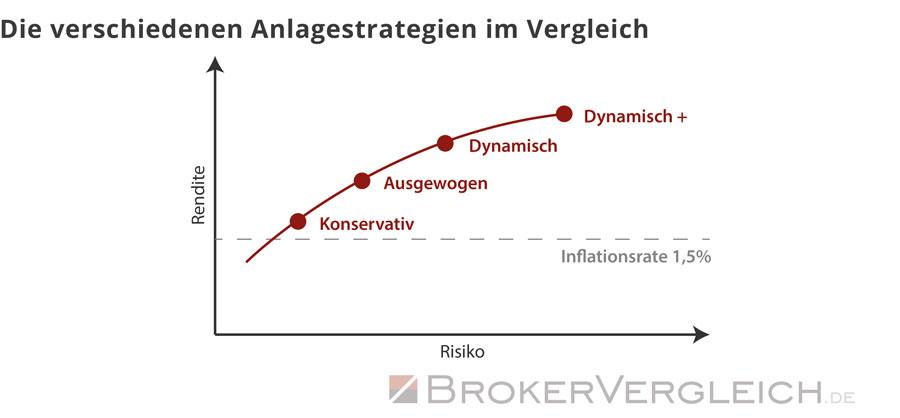 Diese Grafik zeigt die verschiedenen Anlagestrategien im Vergleich