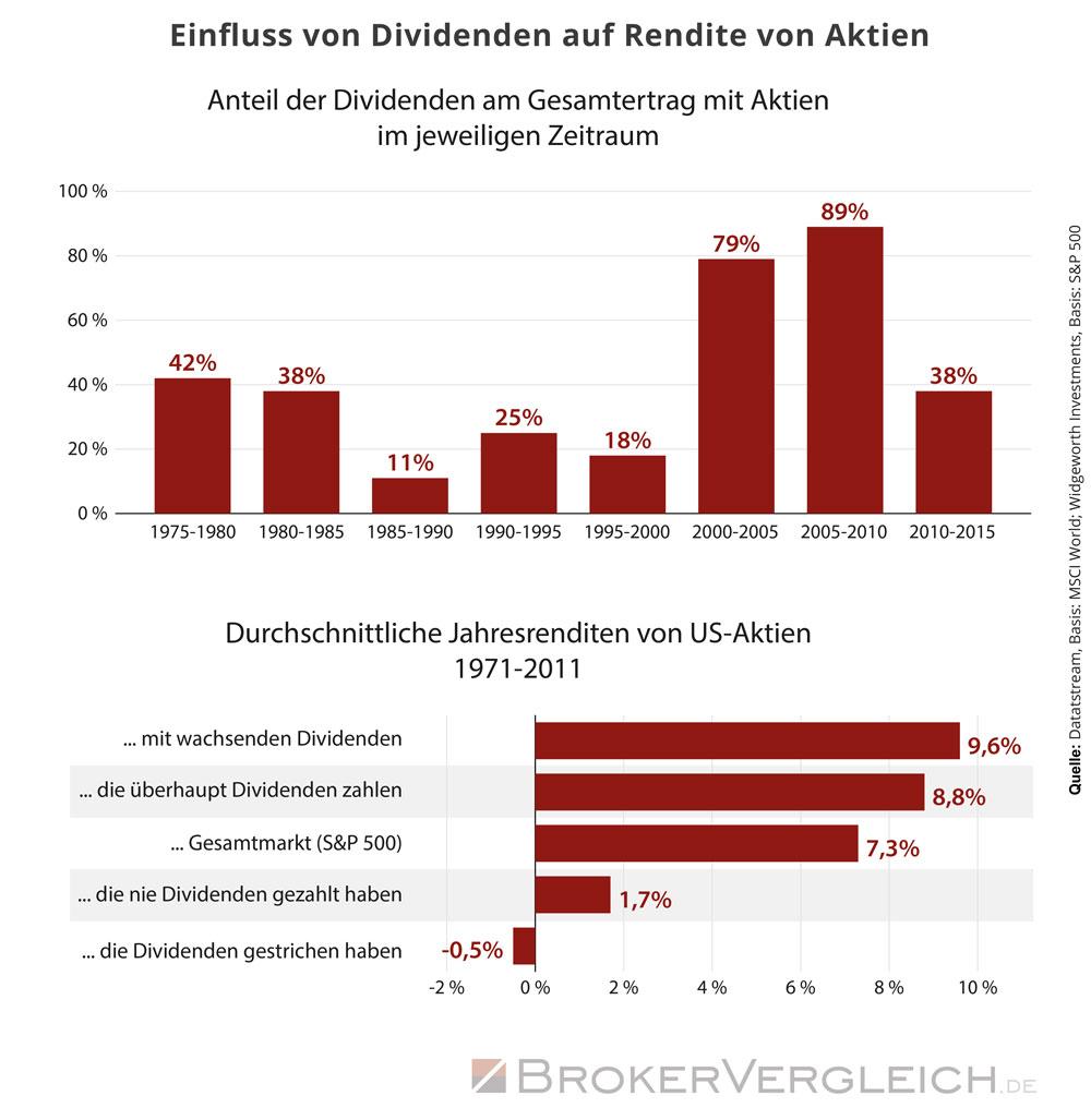 Infografik zum Einfluss der Dividende auf die Gesamtrendite von Aktien