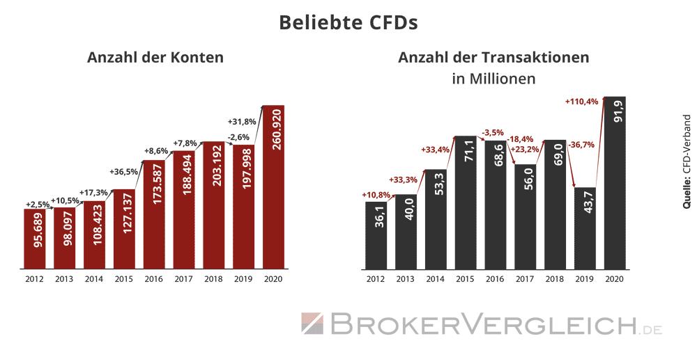 Anzahl CFD-Konten und Transaktionen in Deutschland