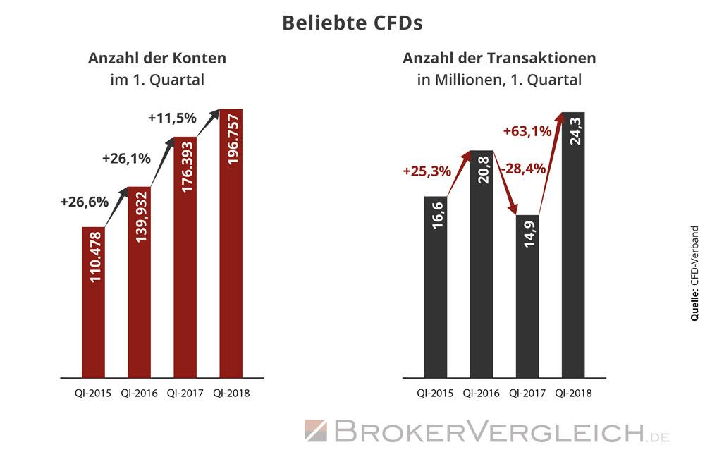 Infografik zur Entwicklung der Anzahl an CFD-Konten und Transaktionen in Deutschland