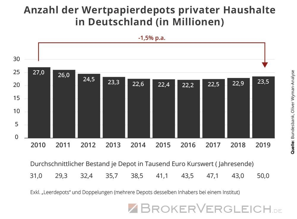 Infografik zu Anzahl von Depots und Bestand von Wertpapieren in selbigen in Deutschland