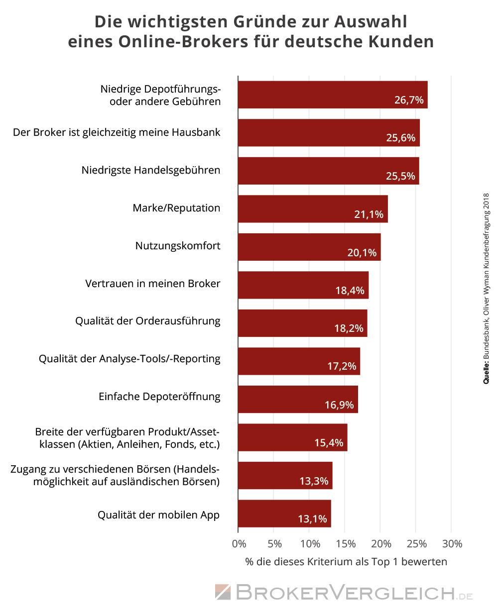 Infografik zu den wichtigsten Auswahlkriterien für Online-Broker