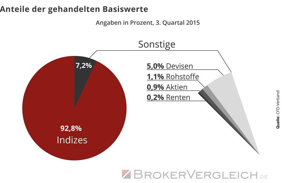 Statistik zum Anteil der Basiswerte beiim CFD-Handel