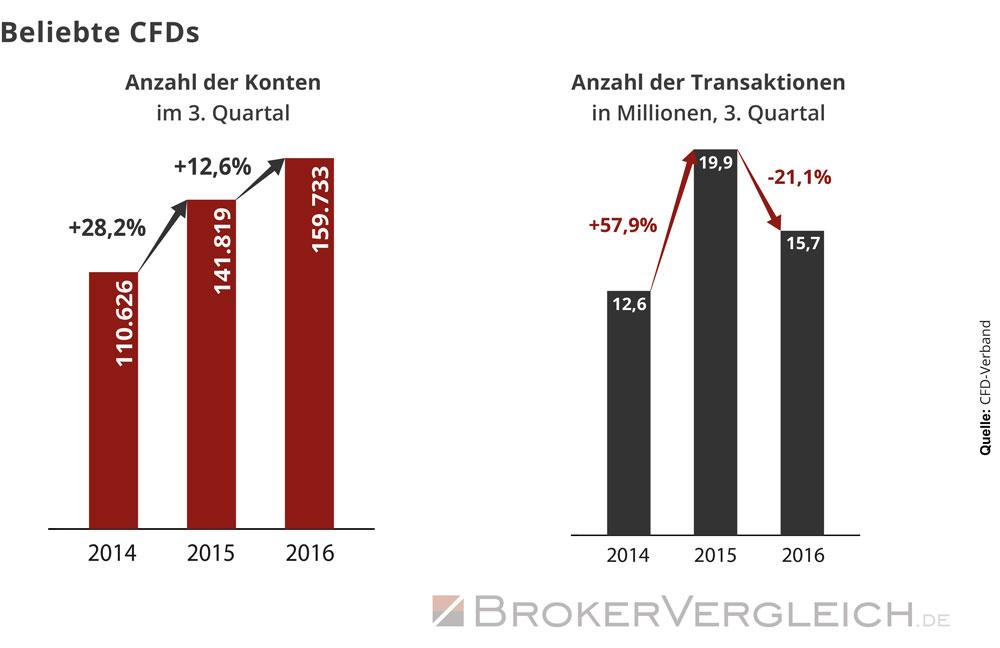 Die steigende Beliebtheit des CFD-Handels in Deutschland zeigt sich an der wachsenden Anzahl der CFD-Konten.