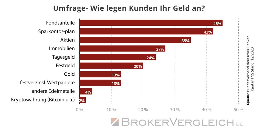 Die beliebtesten Geldanlagen der Deutschen