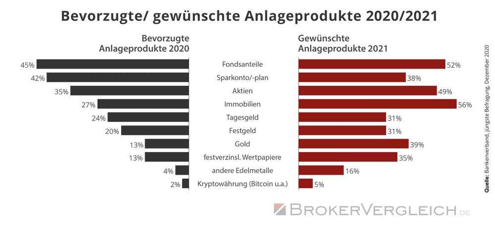 Bevorzugte Anlegeprodukte 2019 und 2020 laut Umfrage des Bankenverbandes