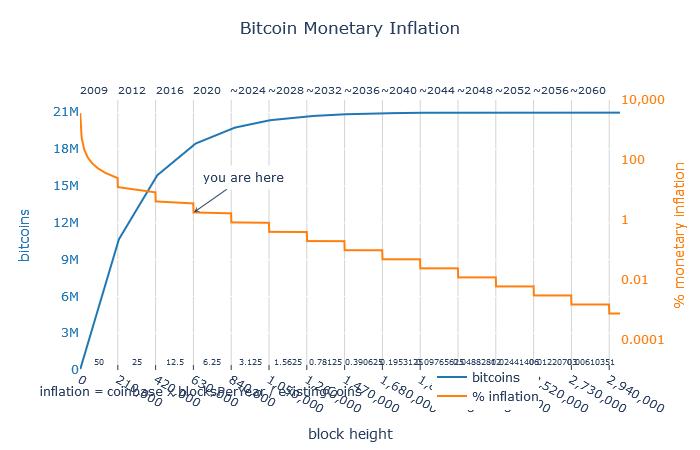 Zusammenhang zwischen erzeugter Menge an Bitcoins und deren Inflationsrate