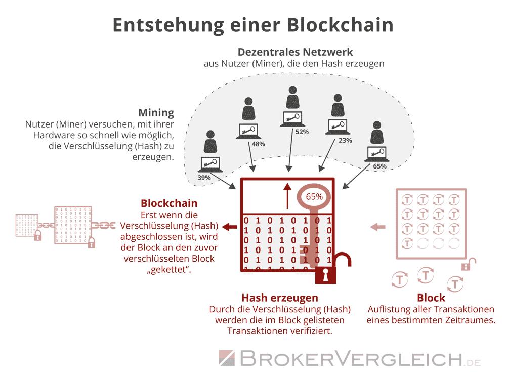 Infografik zur Entstehung einer Blockchain