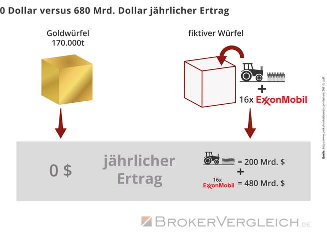 0 Dollar versus 680 Mrd. Dollar jährlicher Ertrag