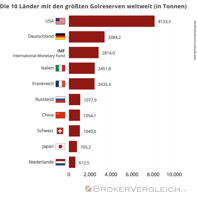 Goldreserven | Brokervergleich.de