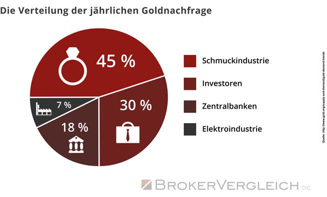Goldnachfrage | Brokervergleich.de
