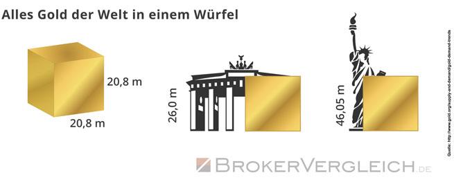 Goldwürfel | Brokervergleich.de