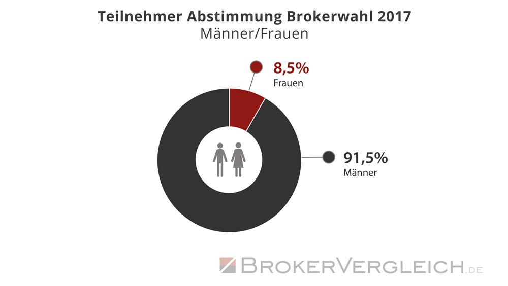 Statistik zur Wahlbeteiligung an der Brokerwahl 2017 - Auswertung: Männer und Frauen - Brokervergleich.de