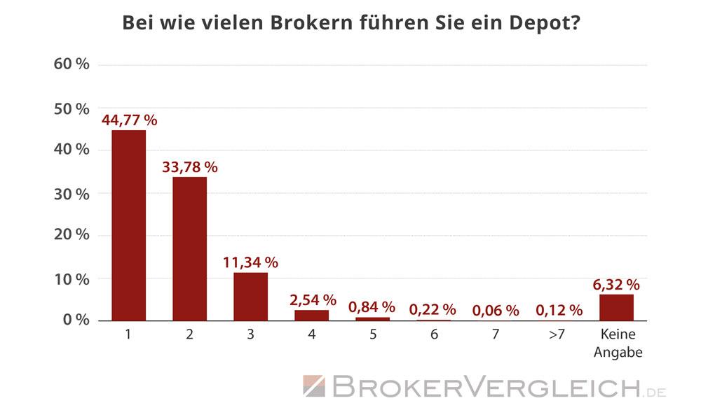 So viele Depots führen Trader im Durchschnitt  - Statistik Brokervergleich.de 2017