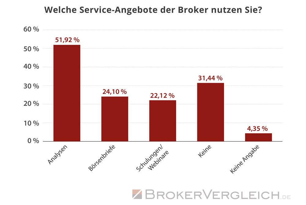 Diese Service-Dienstleistungen nutzen Trader bei ihren Online-Brokern - Statistik Brokervergleich.de