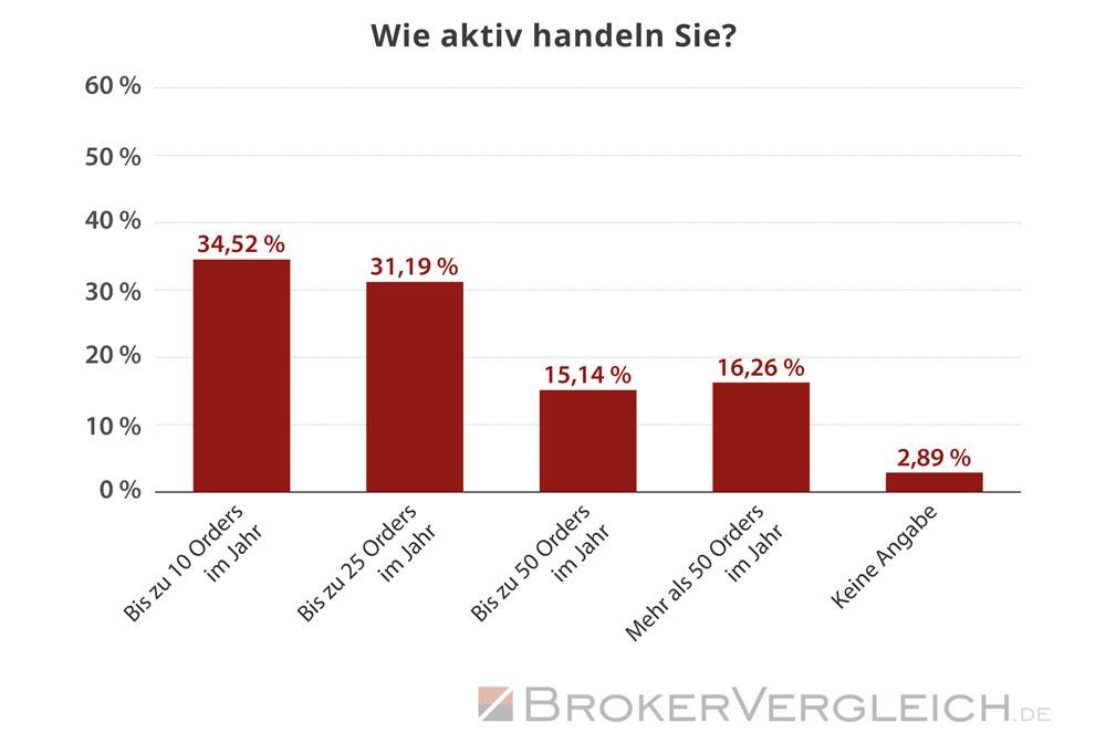 So häufig sind Trader im Jahr durchschnittlich aktiv - Statistik Brokervergleich.de 2017