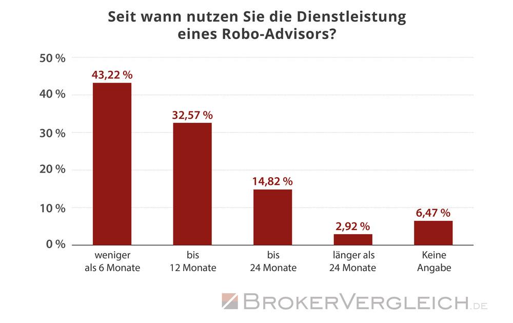 So lange nutzen Kunden bereits den Service eines Robo-Advisors - Statistik Brokervergleich.de 2017