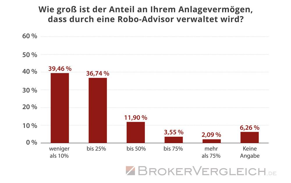 So hoch ist der Anteil am Anlagevermögen der durch Robo-Advisor verwaltet wird - Statistik Brokervergleich.de 2017