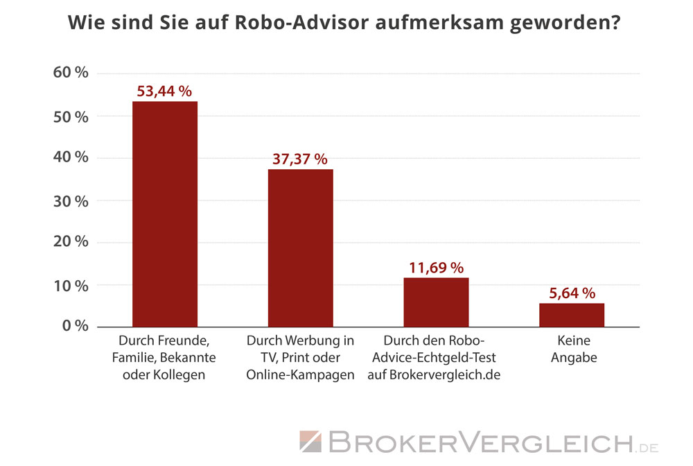 So sind Kunden auf das Thema Robo-Advice aufmerksam geworden - Statistik Brokervergleich.de 2017