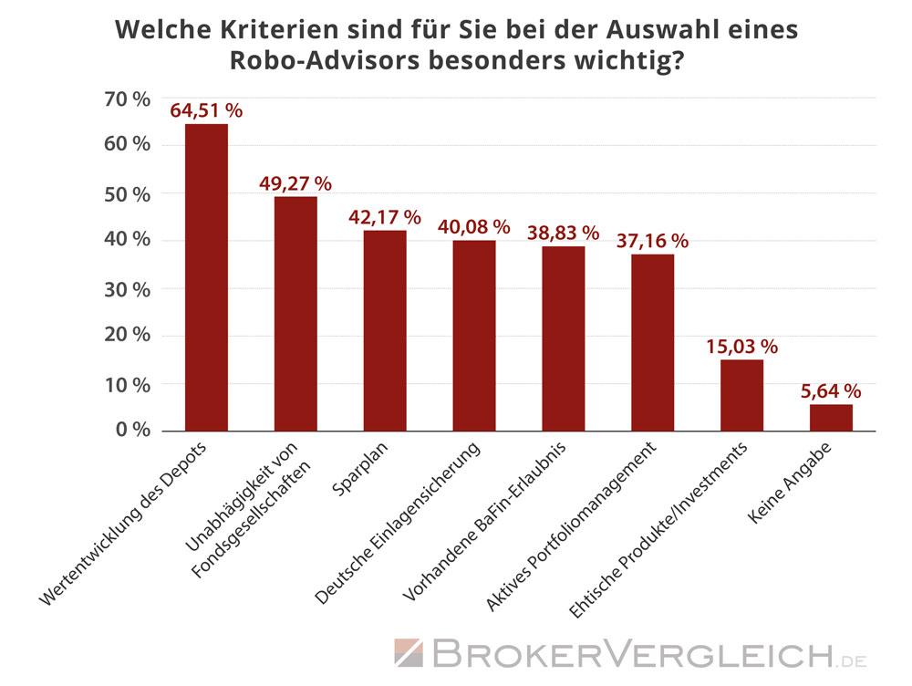 Diese Kriterien sind Kunden bei der Auswahl eines Robo-Advisors besonders wichtig - Statistik Brokervergleich.de 2017