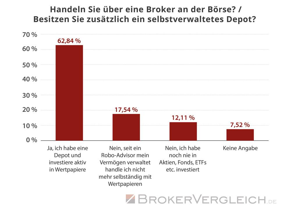 Ein Großteil der Anleger besitzt ein eigenes Depot und handelt aktiv an der Börse - Statistik Brokervergleich.de 2017