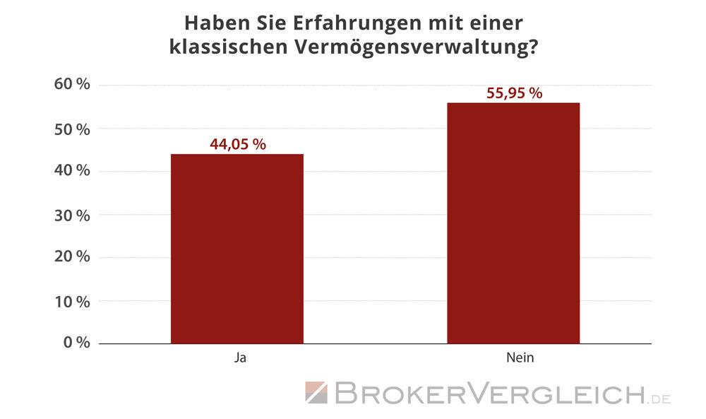 Vorkenntnisse mit Vermögensverwaltungen - Statistik Brokervergleich.de 2017