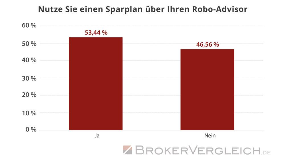 So viele Kunden nutzen einen Sparplan für die Anlage beim Robo-Advisor - Statistik Brokervergleich.de 2017