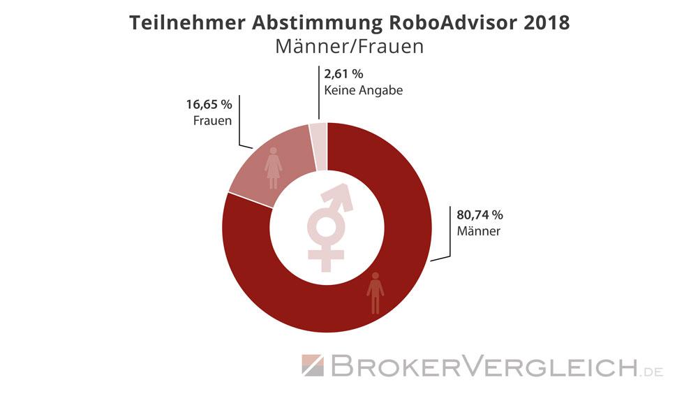 Statistik zur Wahlbeteiligung an der Brokerwahl 2018 - Auswertung: Männer und Frauen bei Robo-Advisorn - Brokervergleich.de