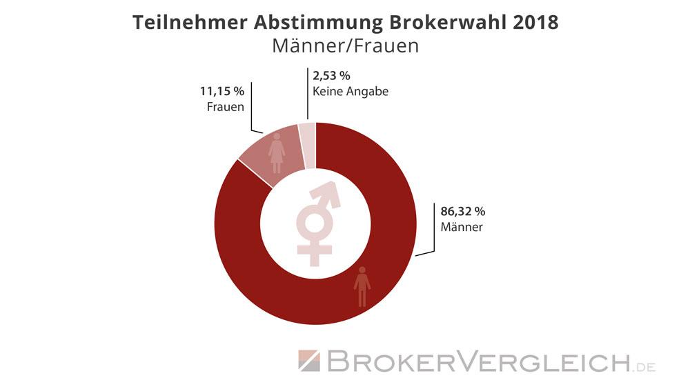 Statistik zur Wahlbeteiligung an der Brokerwahl 2018 - Auswertung: Männer und Frauen - Brokervergleich.de