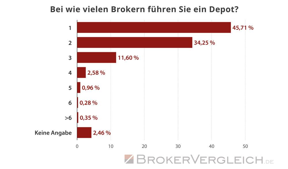 So viele Depots führen Trader im Durchschnitt  - Statistik Brokervergleich.de 2018