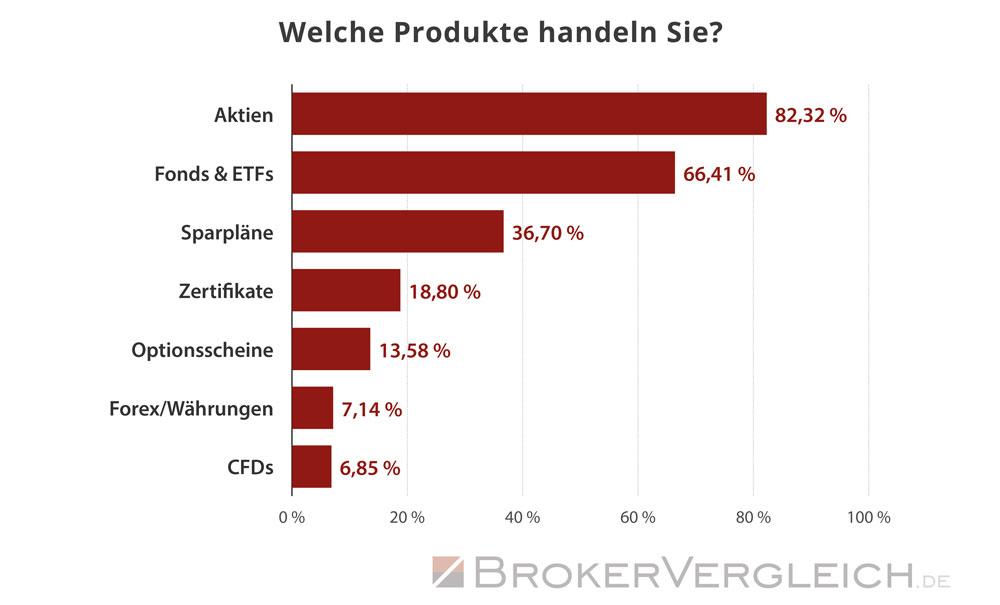 Trader legen ihr Kapital vorwiegend in Aktien, Fonds und ETFs an - Statistik Brokervergleich.de 2018