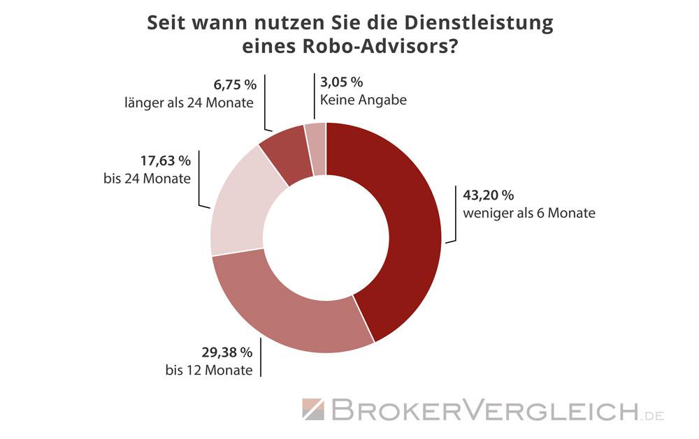 So lange nutzen Kunden bereits den Service eines Robo-Advisors - Statistik Brokervergleich.de 2018