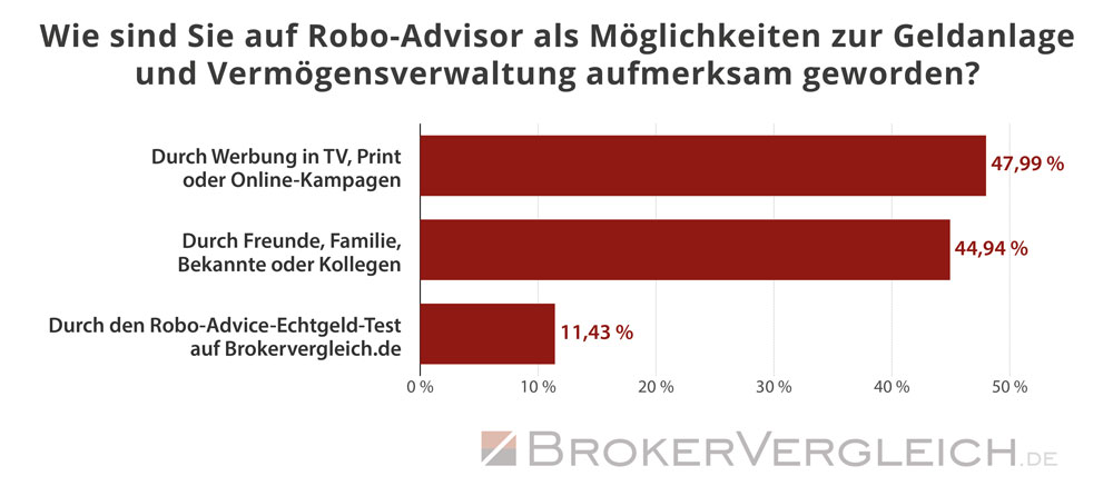 So sind Kunden auf das Thema Robo-Advice aufmerksam geworden - Statistik Brokervergleich.de 2018