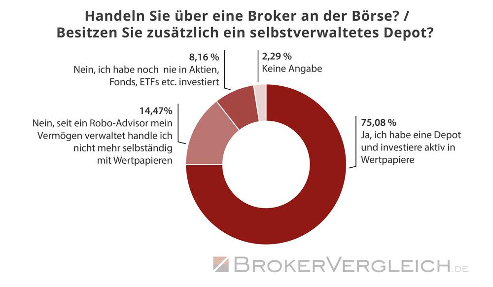 Ein Großteil der Anleger besitzt ein eigenes Depot und handelt aktiv an der Börse - Statistik Brokervergleich.de 2018