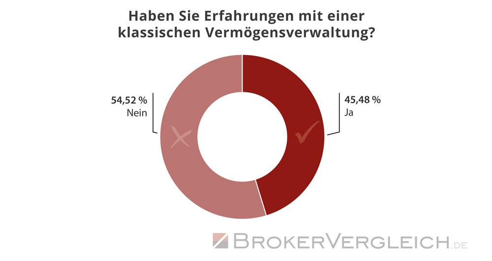 Vorkenntnisse mit Vermögensverwaltungen - Statistik Brokervergleich.de 2018