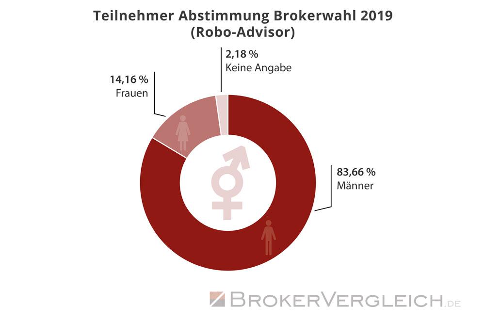 Statistik zur Wahlbeteiligung an der Brokerwahl 2019 - Auswertung: Männer und Frauen bei Robo-Advisorn - Brokervergleich.de