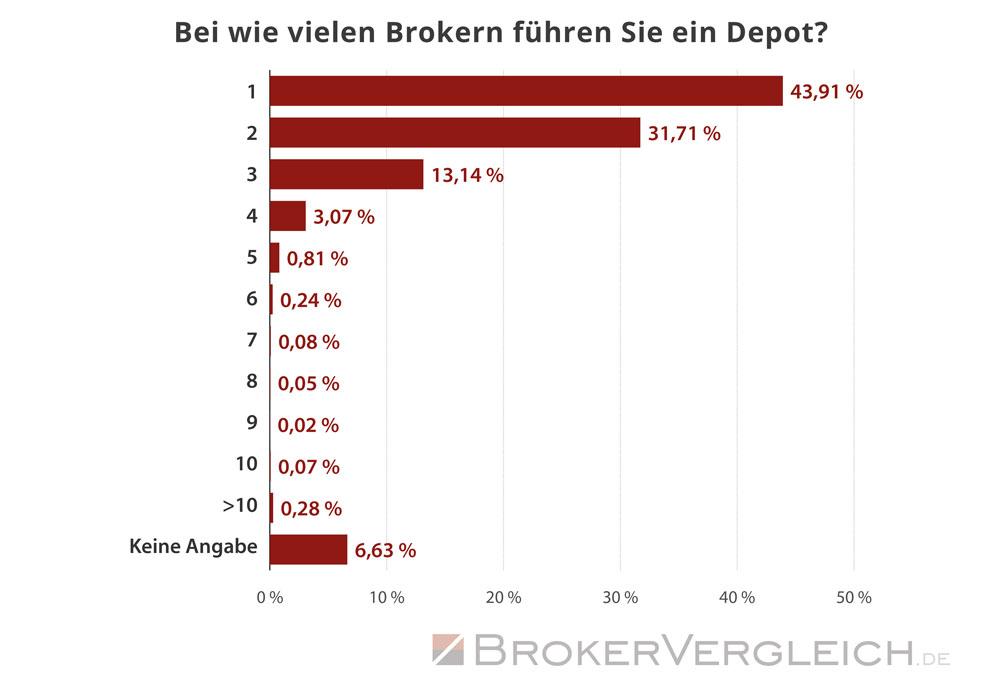 So viele Depots führen Trader im Durchschnitt  - Statistik Brokervergleich.de 2019