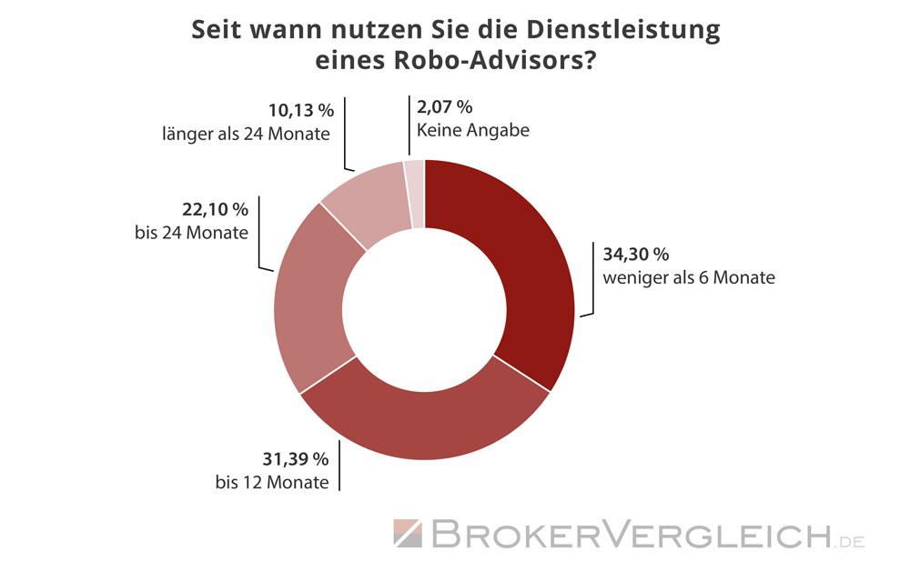 So lange nutzen Kunden bereits den Service eines Robo-Advisors - Statistik Brokervergleich.de 2019