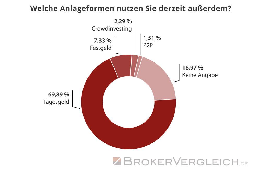 Diese Anlageformen werden ebenfalls verwendet - Statistik Brokervergleich.de 2019