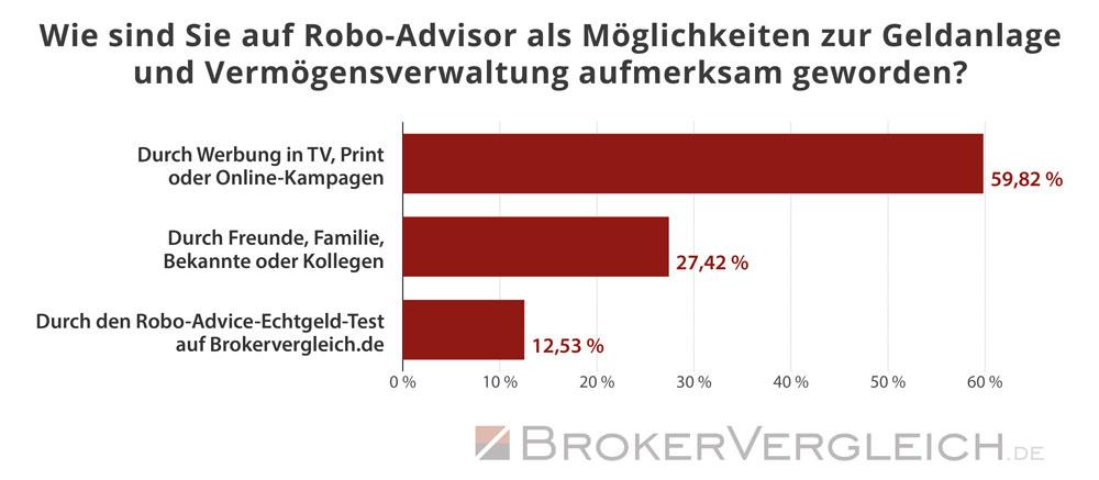 So sind Kunden auf das Thema Robo-Advice aufmerksam geworden - Statistik Brokervergleich.de 2019