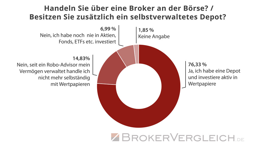 Ein Großteil der Anleger besitzt ein eigenes Depot und handelt aktiv an der Börse - Statistik Brokervergleich.de 2019